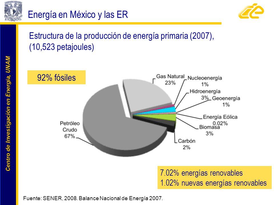Energía en México y las ER