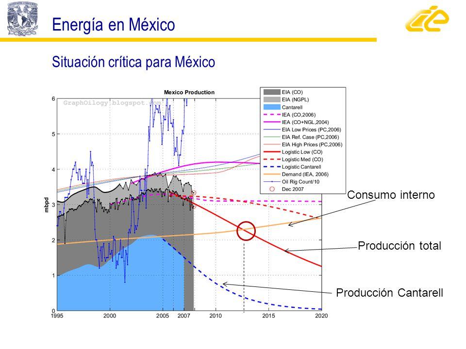 Energía en México Situación crítica para México Consumo interno
