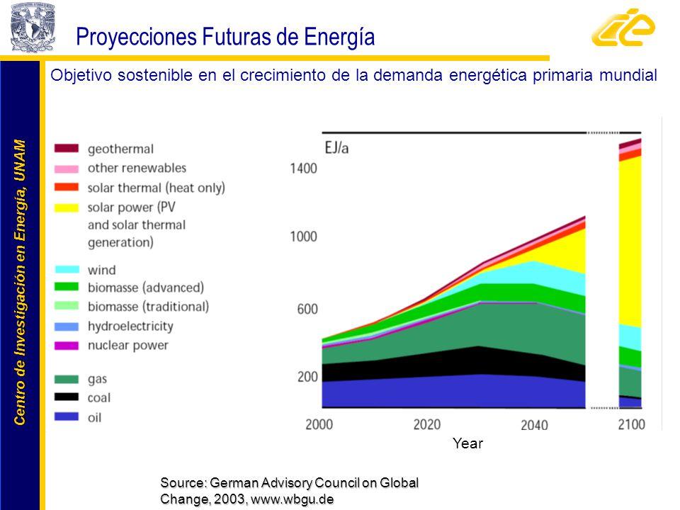 Proyecciones Futuras de Energía