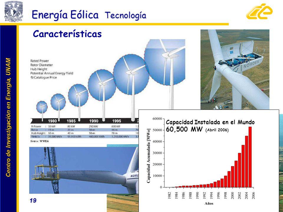 Energía Eólica Tecnología