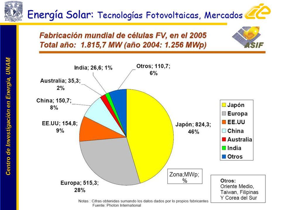 Energía Solar: Tecnologías Fotovoltaicas, Mercados