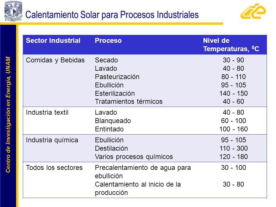 Calentamiento Solar para Procesos Industriales
