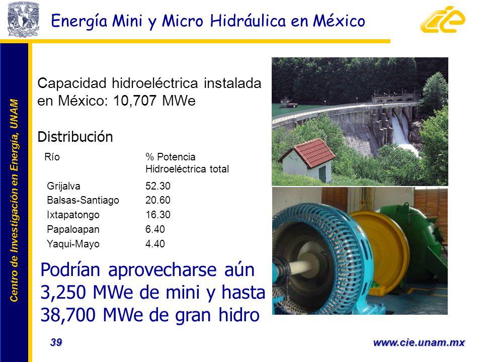 Energía Mini y Micro Hidráulica en México
