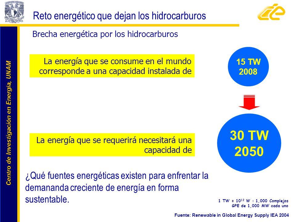 30 TW 2050 Reto energético que dejan los hidrocarburos