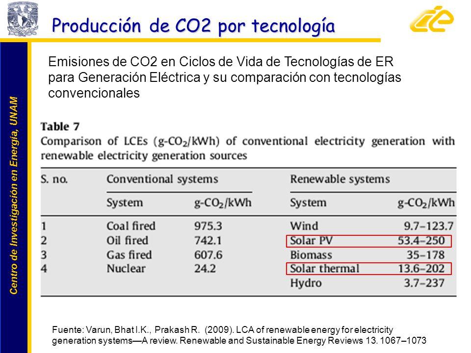 Producción de CO2 por tecnología