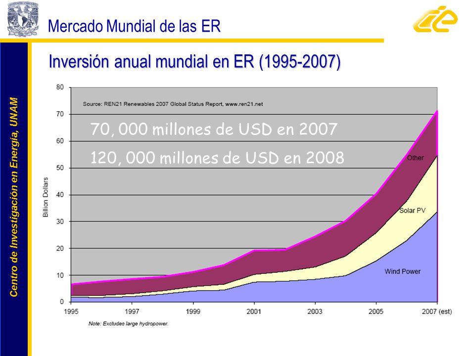 Inversión anual mundial en ER (1995-2007)