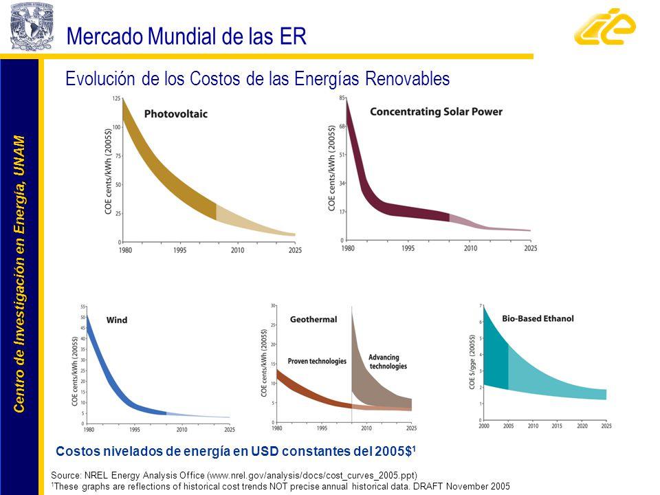 Costos nivelados de energía en USD constantes del 2005$1