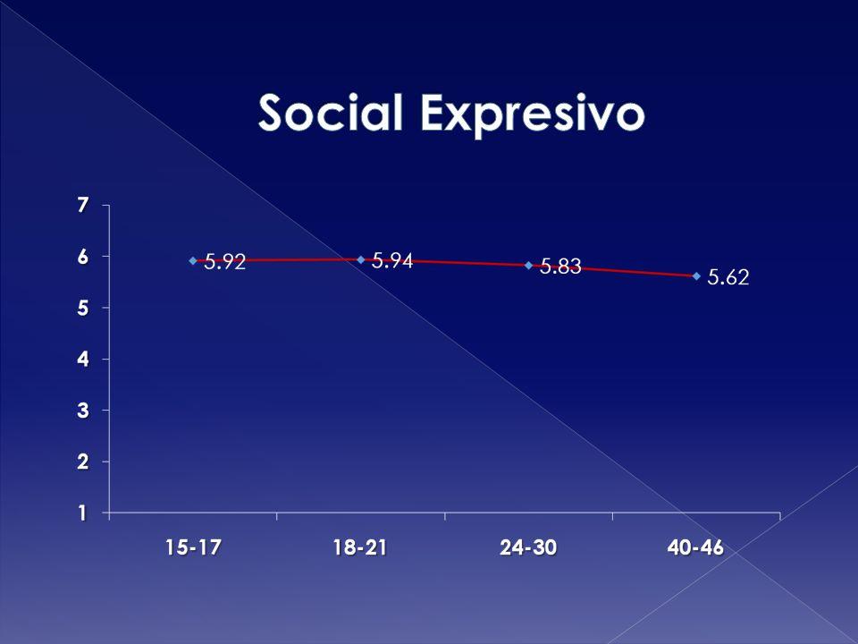 Social Expresivo