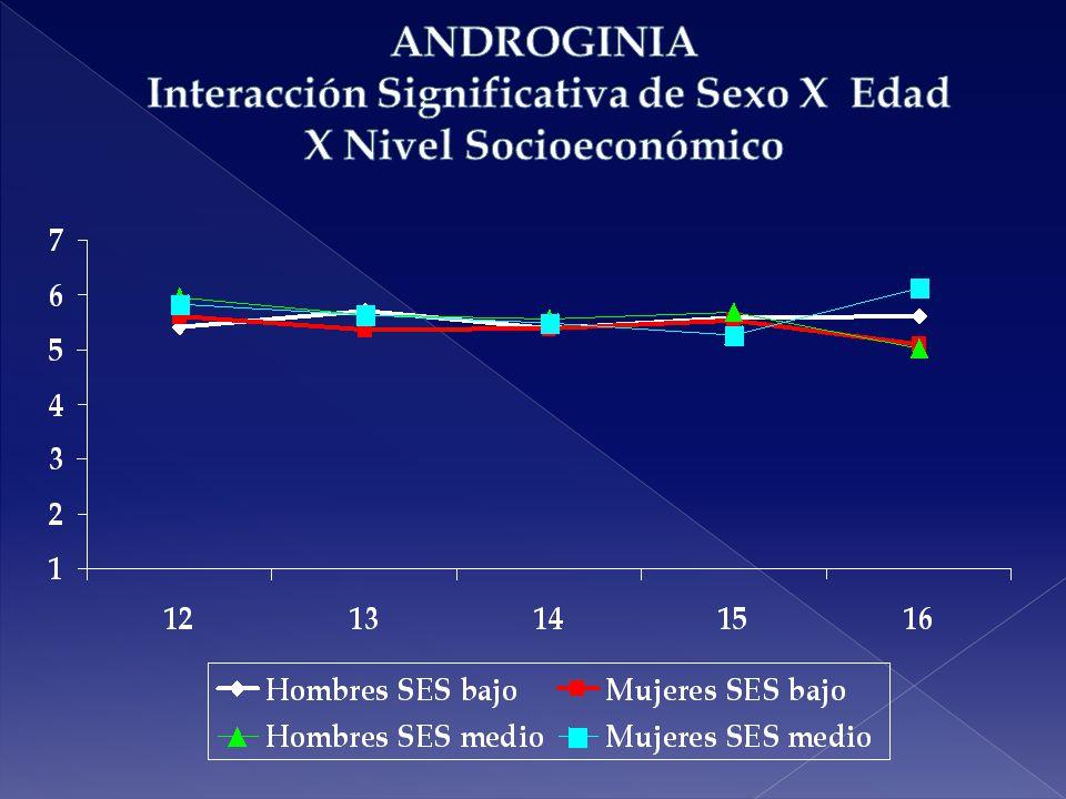 ANDROGINIA Interacción Significativa de Sexo X Edad X Nivel Socioeconómico