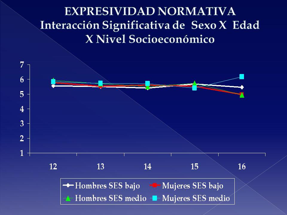 EXPRESIVIDAD NORMATIVA Interacción Significativa de Sexo X Edad X Nivel Socioeconómico