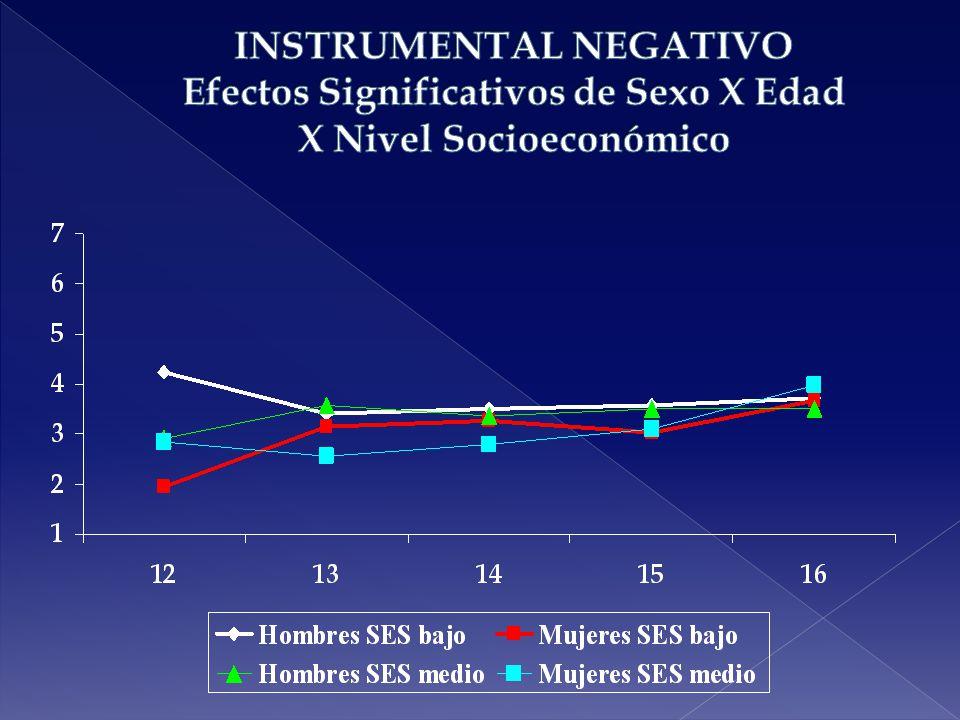 INSTRUMENTAL NEGATIVO Efectos Significativos de Sexo X Edad X Nivel Socioeconómico