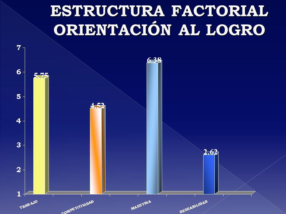 ESTRUCTURA FACTORIAL ORIENTACIÓN AL LOGRO
