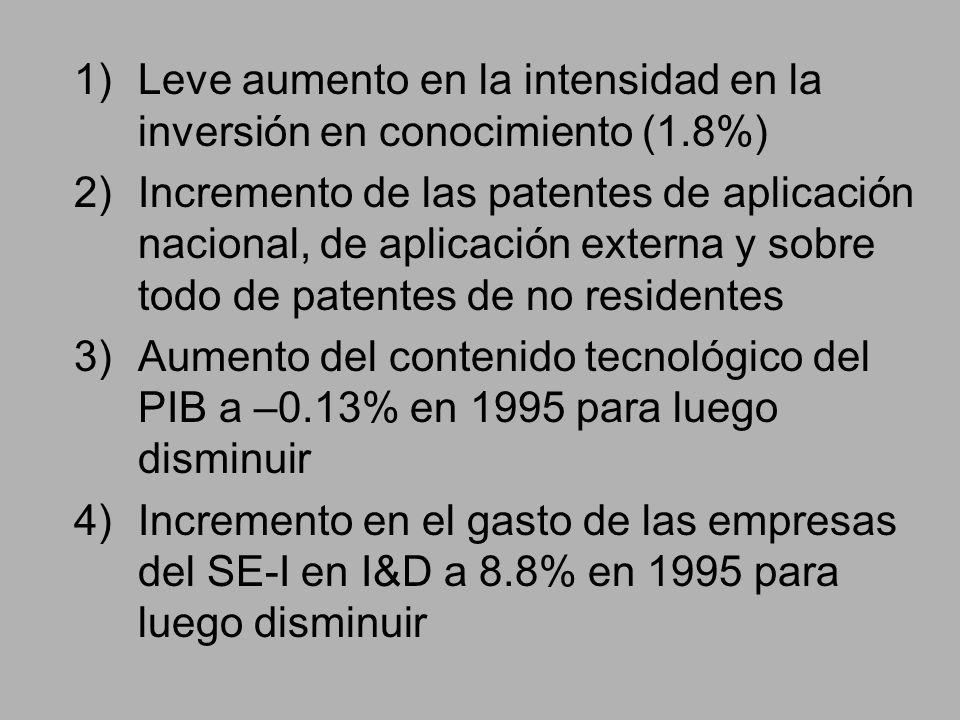 Leve aumento en la intensidad en la inversión en conocimiento (1.8%)