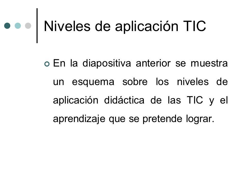 Niveles de aplicación TIC