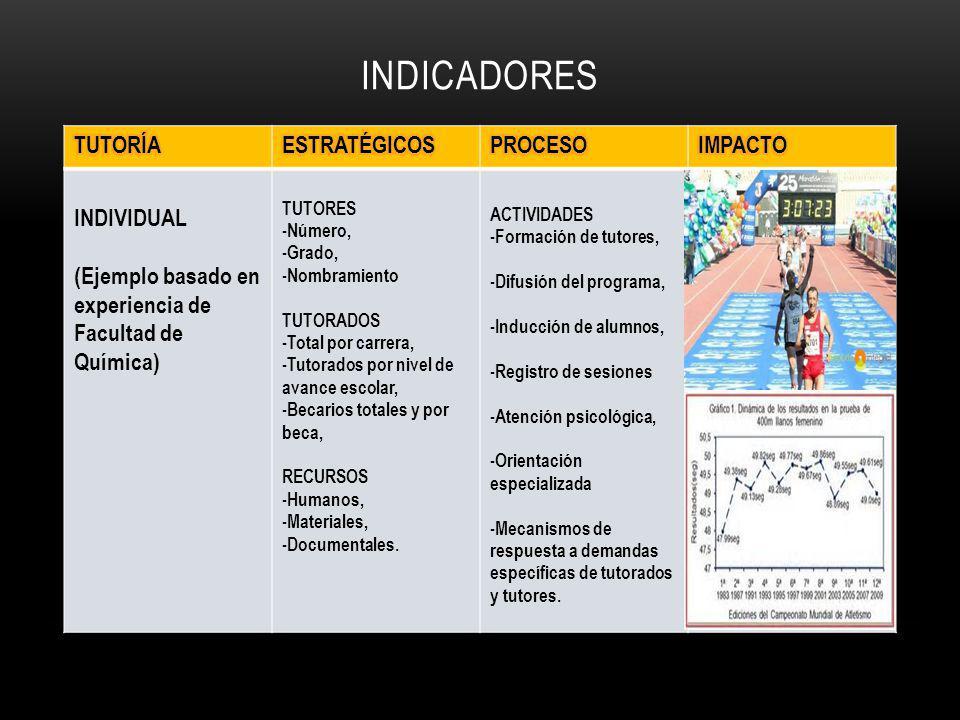 INDICADORES TUTORÍA ESTRATÉGICOS PROCESO IMPACTO INDIVIDUAL