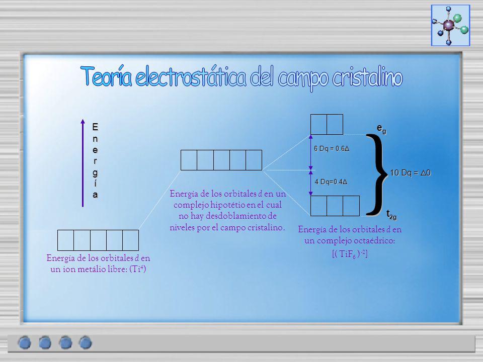 } Teoría electrostática del campo cristalino Energ í a eg