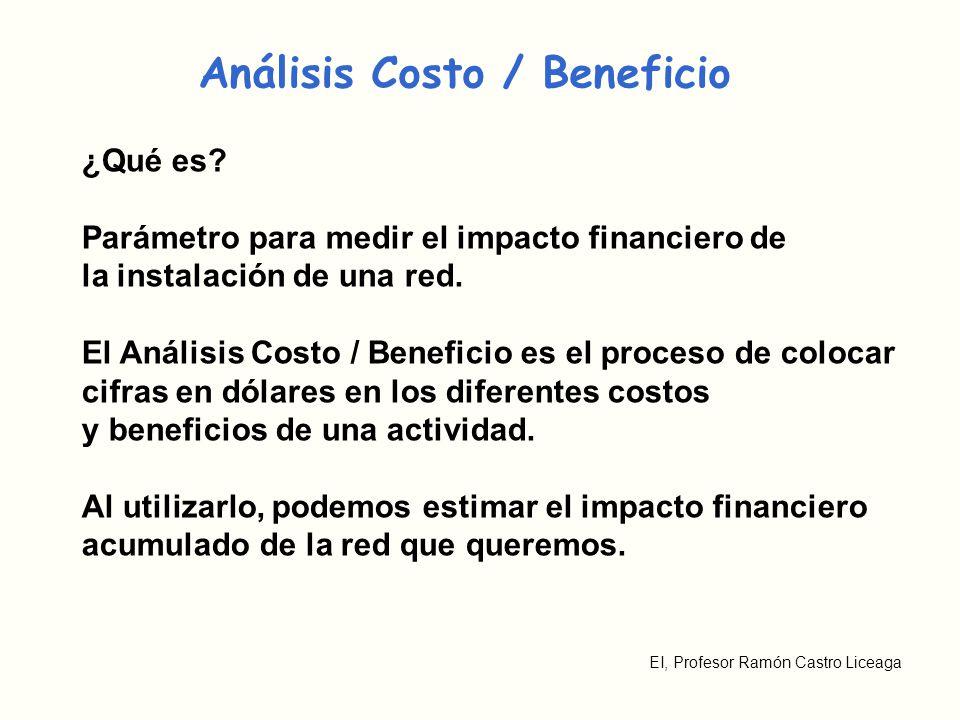 Análisis Costo / Beneficio