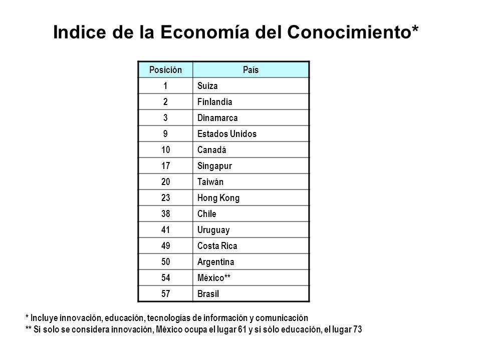 Indice de la Economía del Conocimiento*