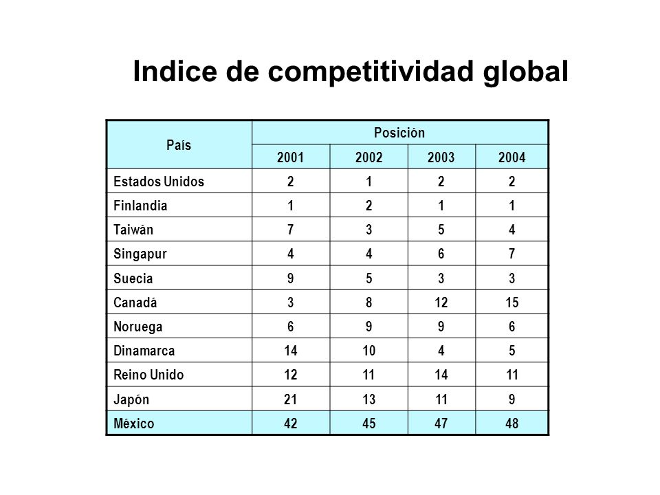 Indice de competitividad global