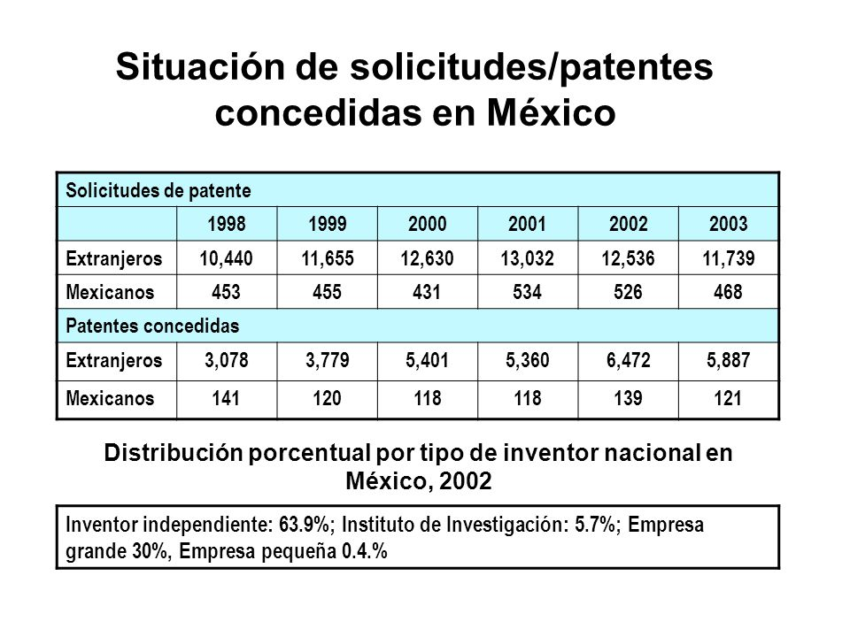 Situación de solicitudes/patentes concedidas en México