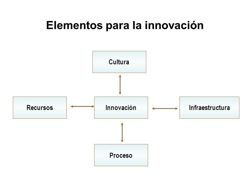 Elementos para la innovación