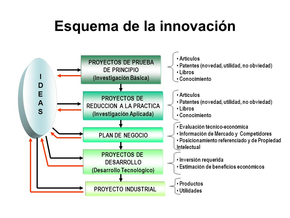 Esquema de la innovación