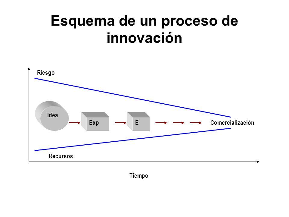 Esquema de un proceso de innovación