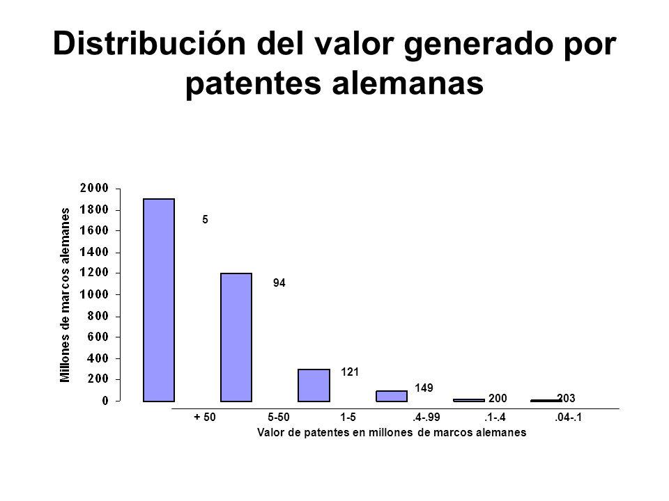 Distribución del valor generado por patentes alemanas