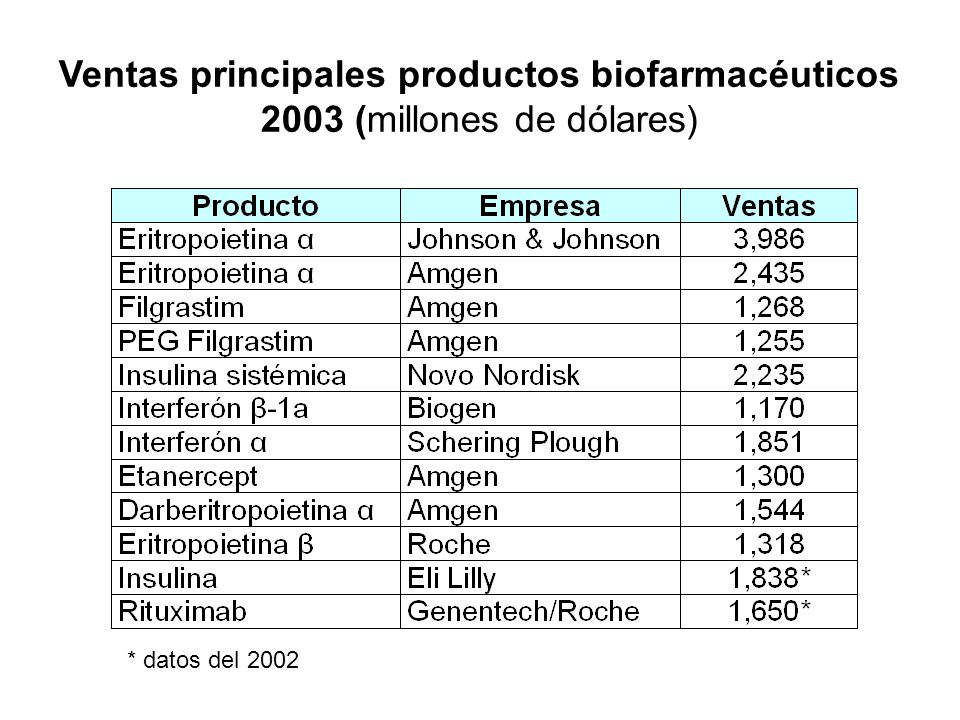 Ventas principales productos biofarmacéuticos 2003 (millones de dólares)