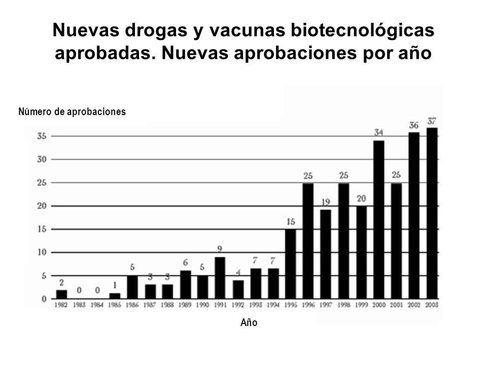 Nuevas drogas y vacunas biotecnológicas aprobadas