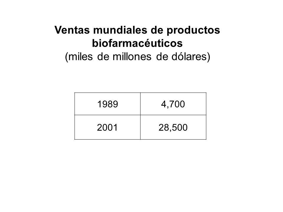 Ventas mundiales de productos biofarmacéuticos (miles de millones de dólares)