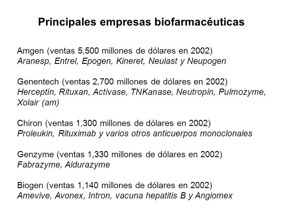 Principales empresas biofarmacéuticas