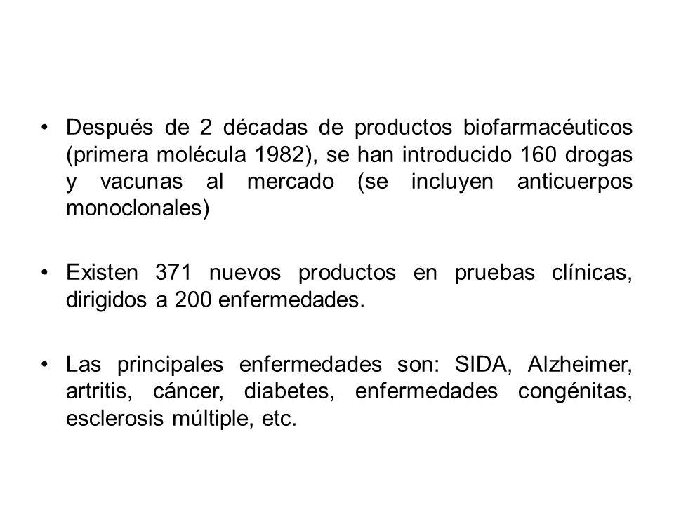 Después de 2 décadas de productos biofarmacéuticos (primera molécula 1982), se han introducido 160 drogas y vacunas al mercado (se incluyen anticuerpos monoclonales)