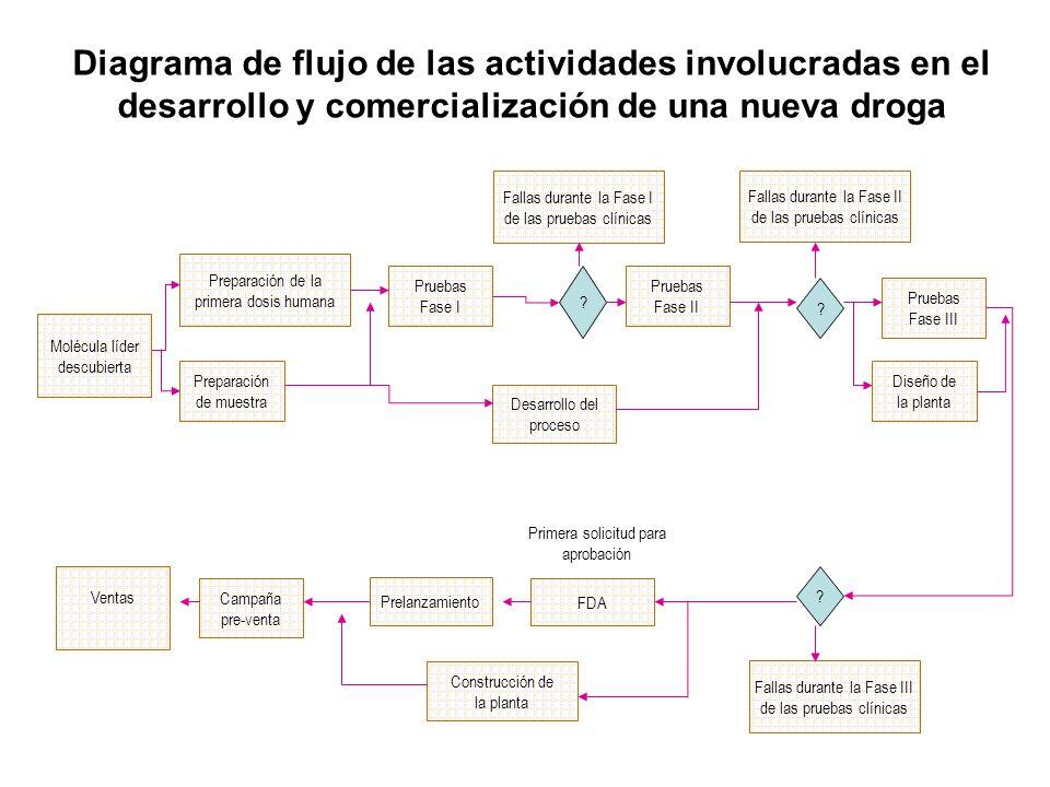 Diagrama de flujo de las actividades involucradas en el desarrollo y comercialización de una nueva droga