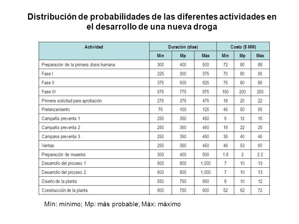 Distribución de probabilidades de las diferentes actividades en el desarrollo de una nueva droga