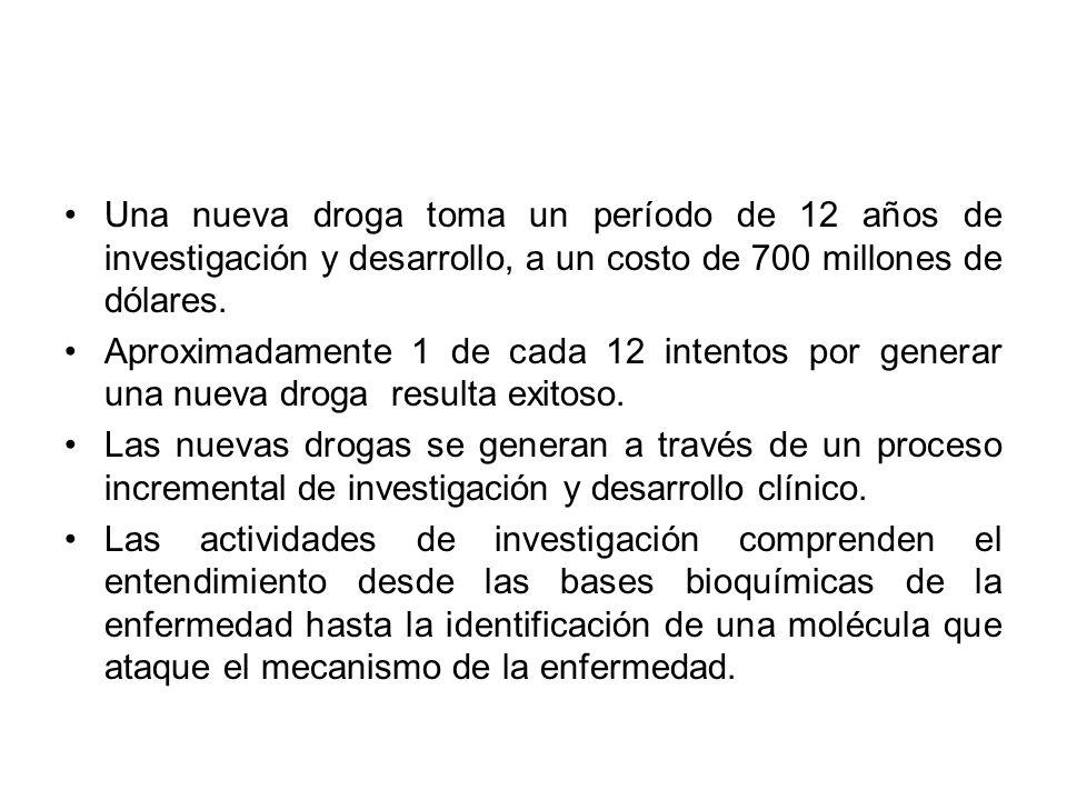 Una nueva droga toma un período de 12 años de investigación y desarrollo, a un costo de 700 millones de dólares.
