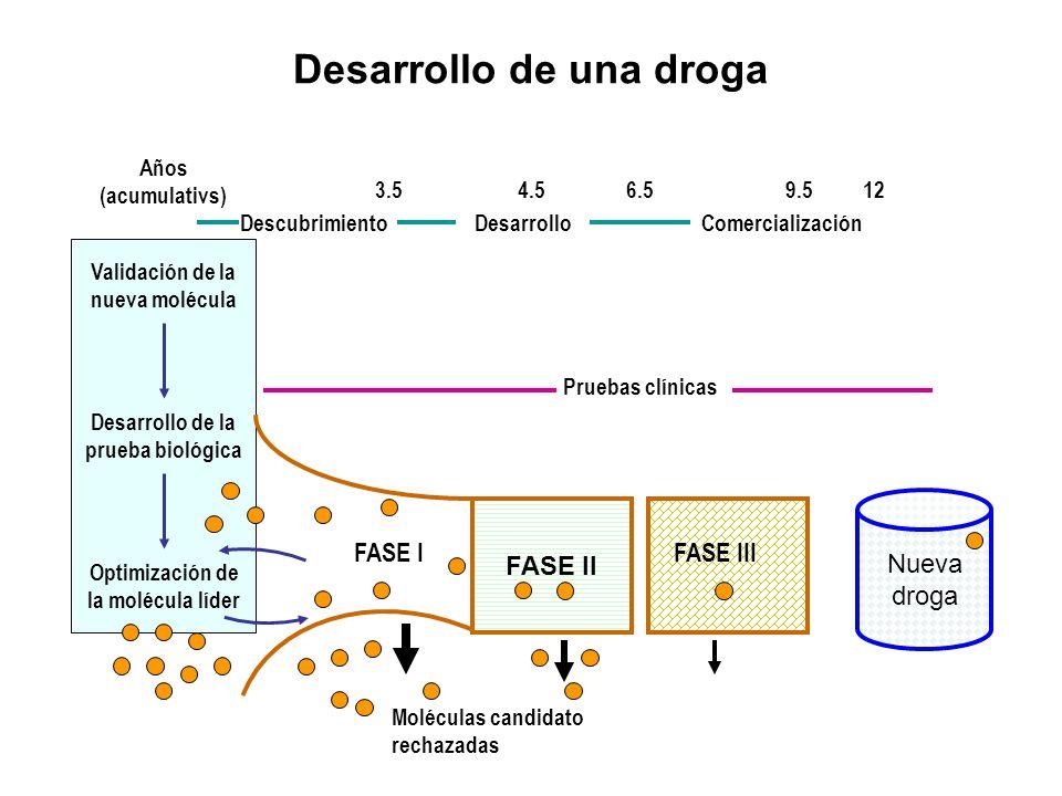 Desarrollo de una droga