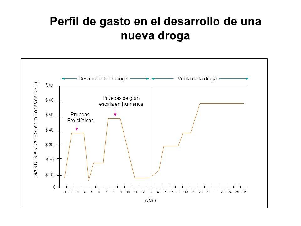 Perfil de gasto en el desarrollo de una nueva droga