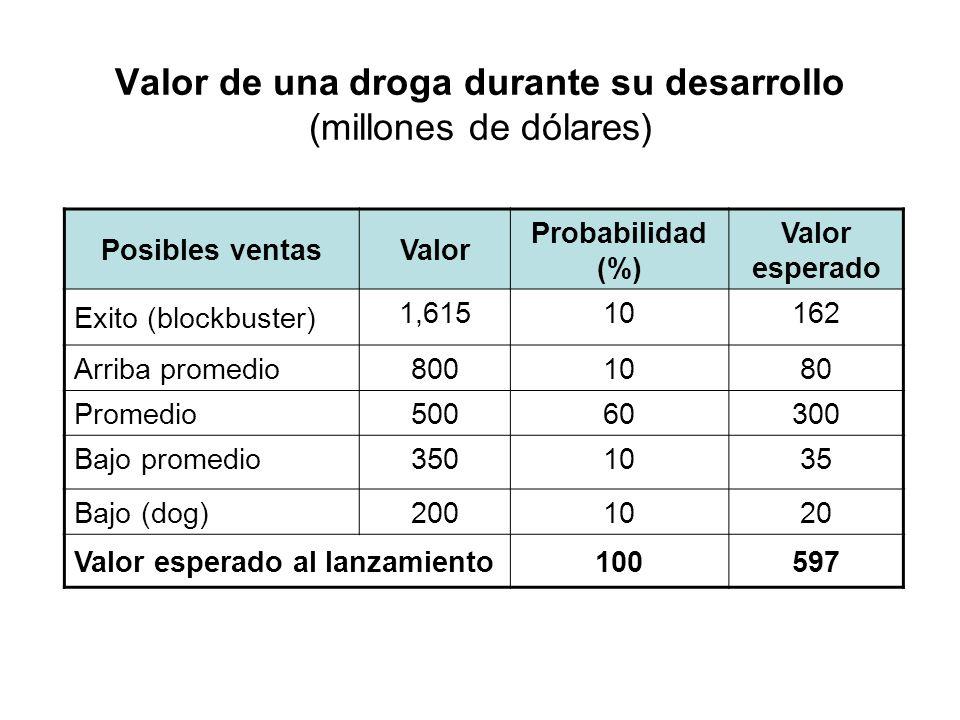 Valor de una droga durante su desarrollo (millones de dólares)