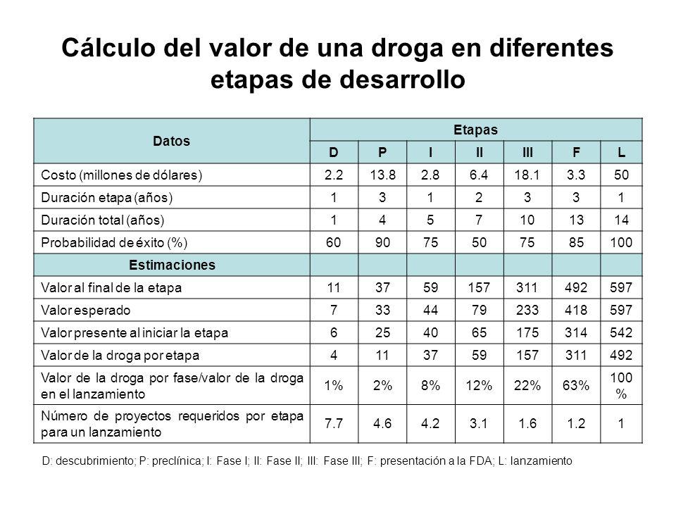 Cálculo del valor de una droga en diferentes etapas de desarrollo
