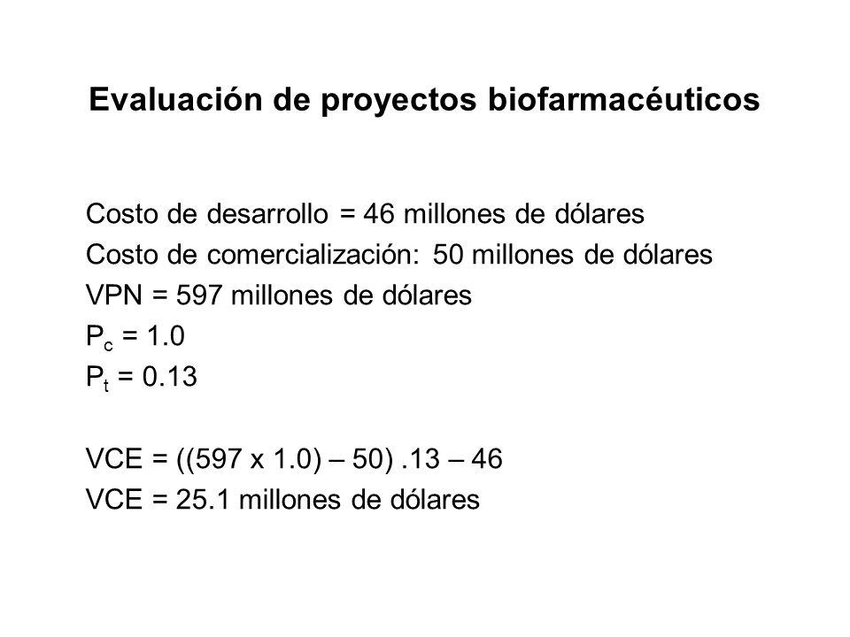 Evaluación de proyectos biofarmacéuticos
