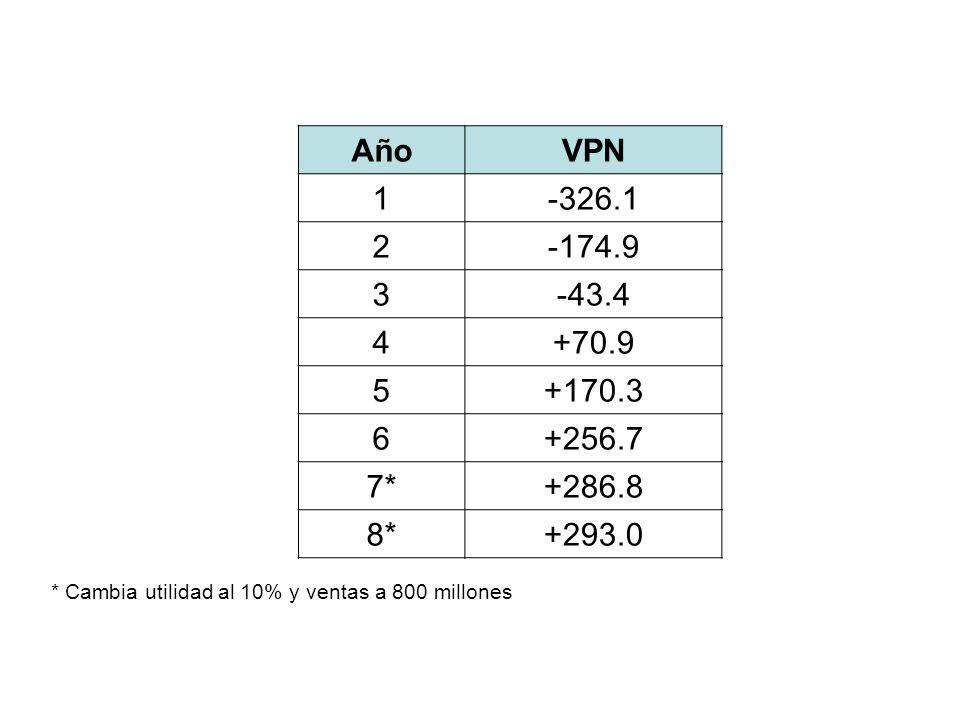 Año VPN. 1. -326.1. 2. -174.9. 3. -43.4. 4. +70.9. 5. +170.3. 6. +256.7. 7* +286.8. 8*