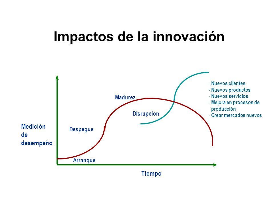 Impactos de la innovación