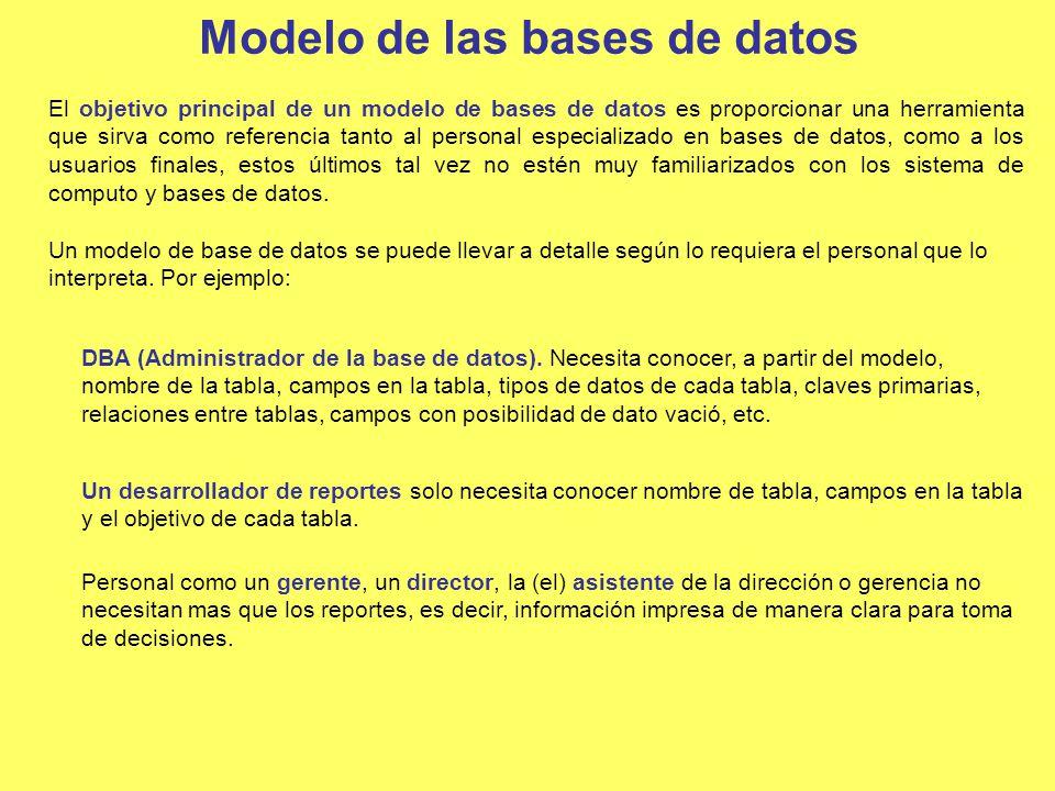 Modelo de las bases de datos