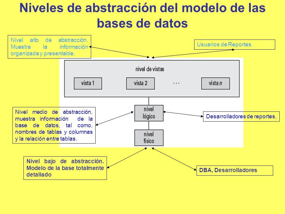Niveles de abstracción del modelo de las bases de datos