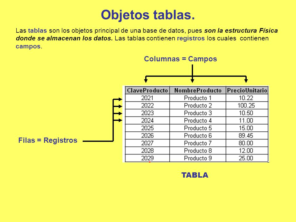 Objetos tablas. Columnas = Campos Filas = Registros TABLA