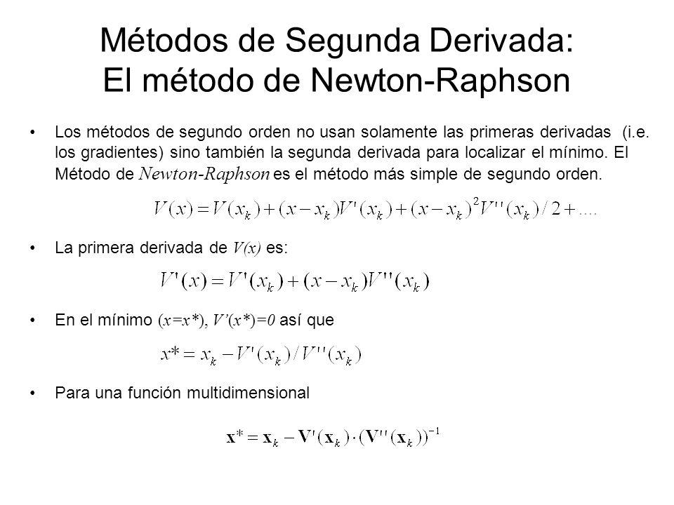 Métodos de Segunda Derivada: El método de Newton-Raphson