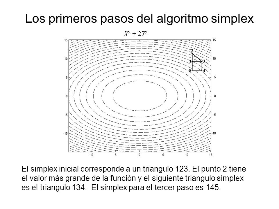 Los primeros pasos del algoritmo simplex