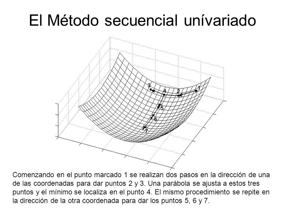 El Método secuencial unívariado