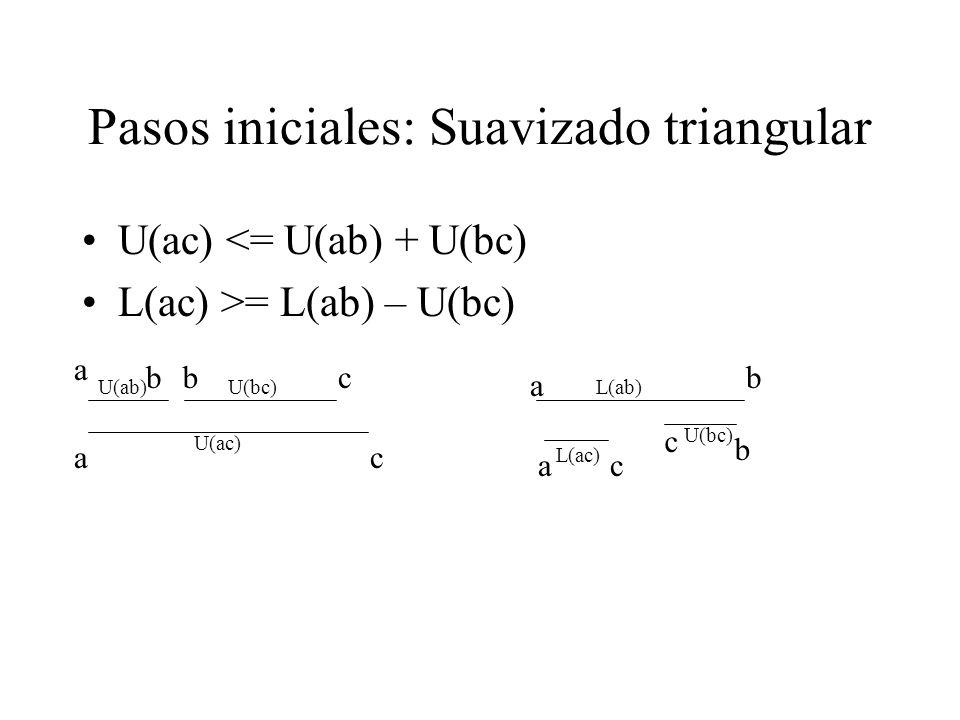 Pasos iniciales: Suavizado triangular